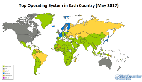 operating system market share graph