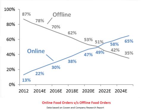 Online vs Offline Food Ordering
