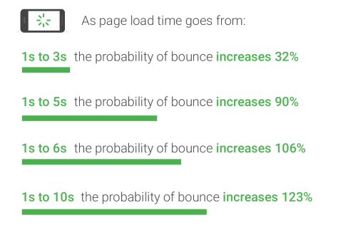 Ensure that the page load speed is not too low