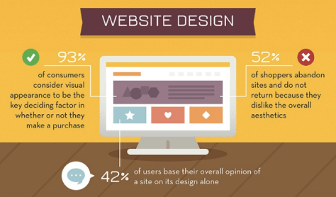 Make your website visually appealing