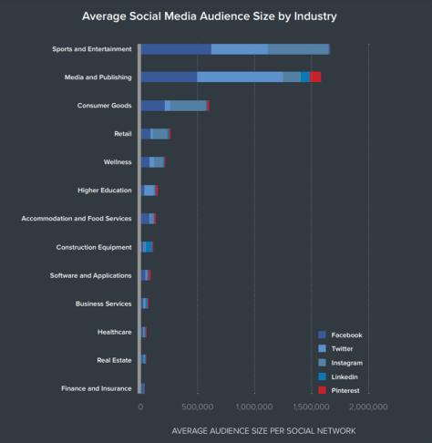 Average social media audience