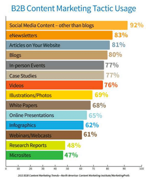 Content Marketing Tactic Usage
