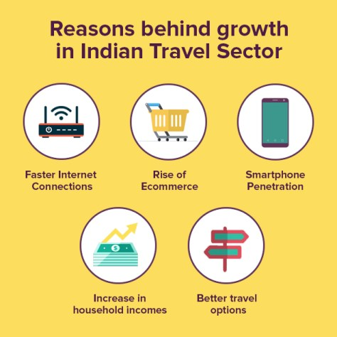 indian travel sector
