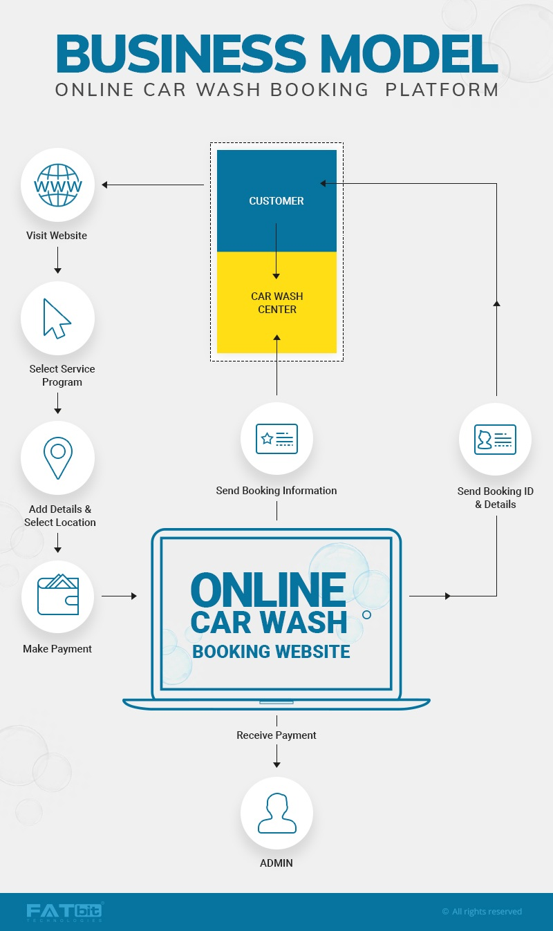 hight resolution of market players 3m car care mister car wash