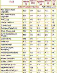 Indian food calorie counter recipes images menu chart thali photography pictures photos dishes items pics also rh indianfoodrecipeswithpicturesspot