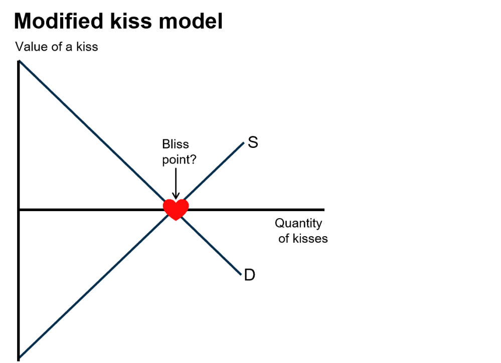 medium resolution of so i tore up that diagram and started again i came up with the modified kiss model illustrated below
