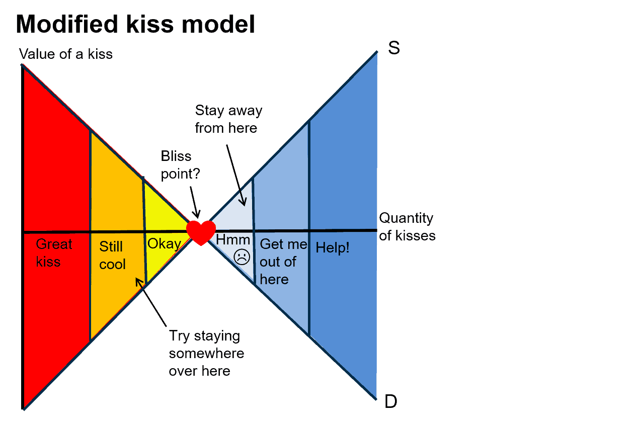 hight resolution of avoid the right side of the bliss point at all costs the bottom line keep to the left and keep some kisses in reserve