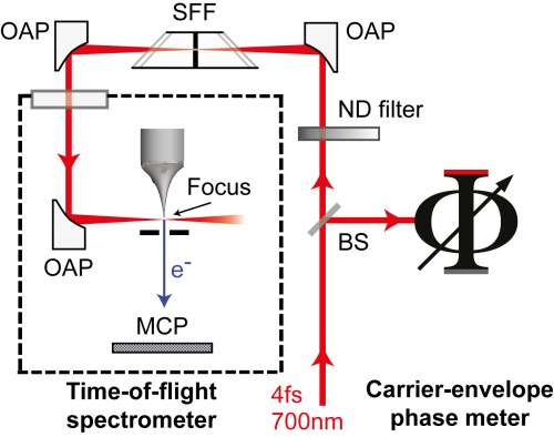 small resolution of the diagram shows the experimental set up the researchers focused laser pulses red arrows onto a nanometre sharp metal tip nanotip causing it to emit