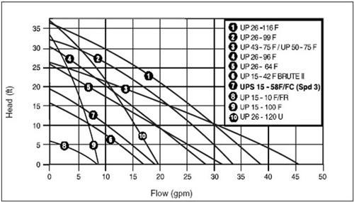 Grundfos UP26-116F 1/6 HP Recirculator Pump (52722377