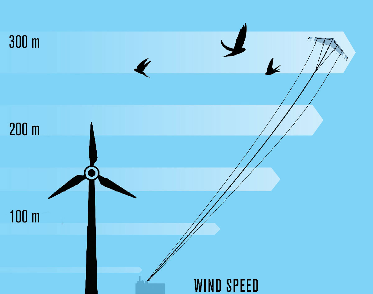Wind Kites Energy