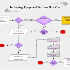 Purchasing Cycle Diagram Xrm 110 Wiring Books24x7 Download