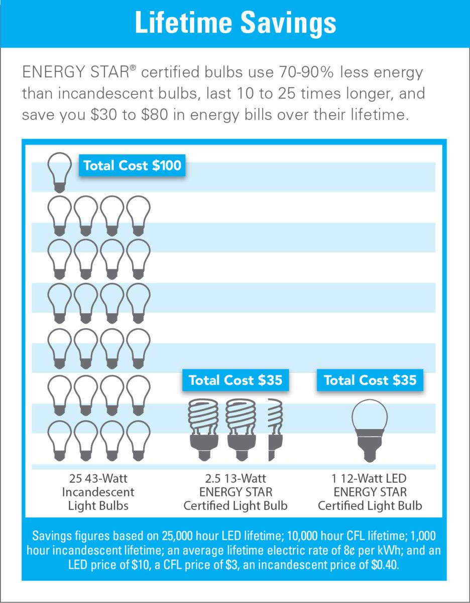 Led Light Bulbs Cost Savings
