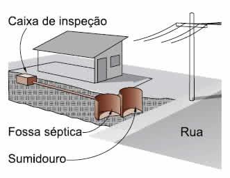 Ligao da rede de esgoto  rua  FazFcil