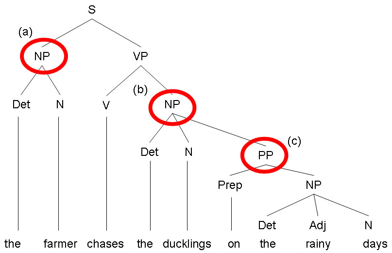 Intro to (applying) linguistics: the exam