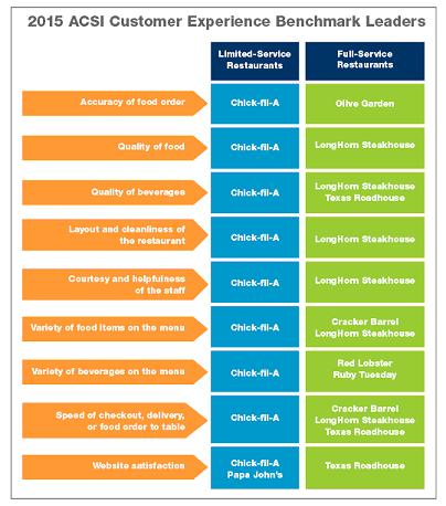 2015 ACSI Customer Experience Benchmark Leaders