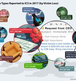 bubble chart infographic showing top 10 crime types by victim losses reported to ic3 [ 2000 x 1467 Pixel ]