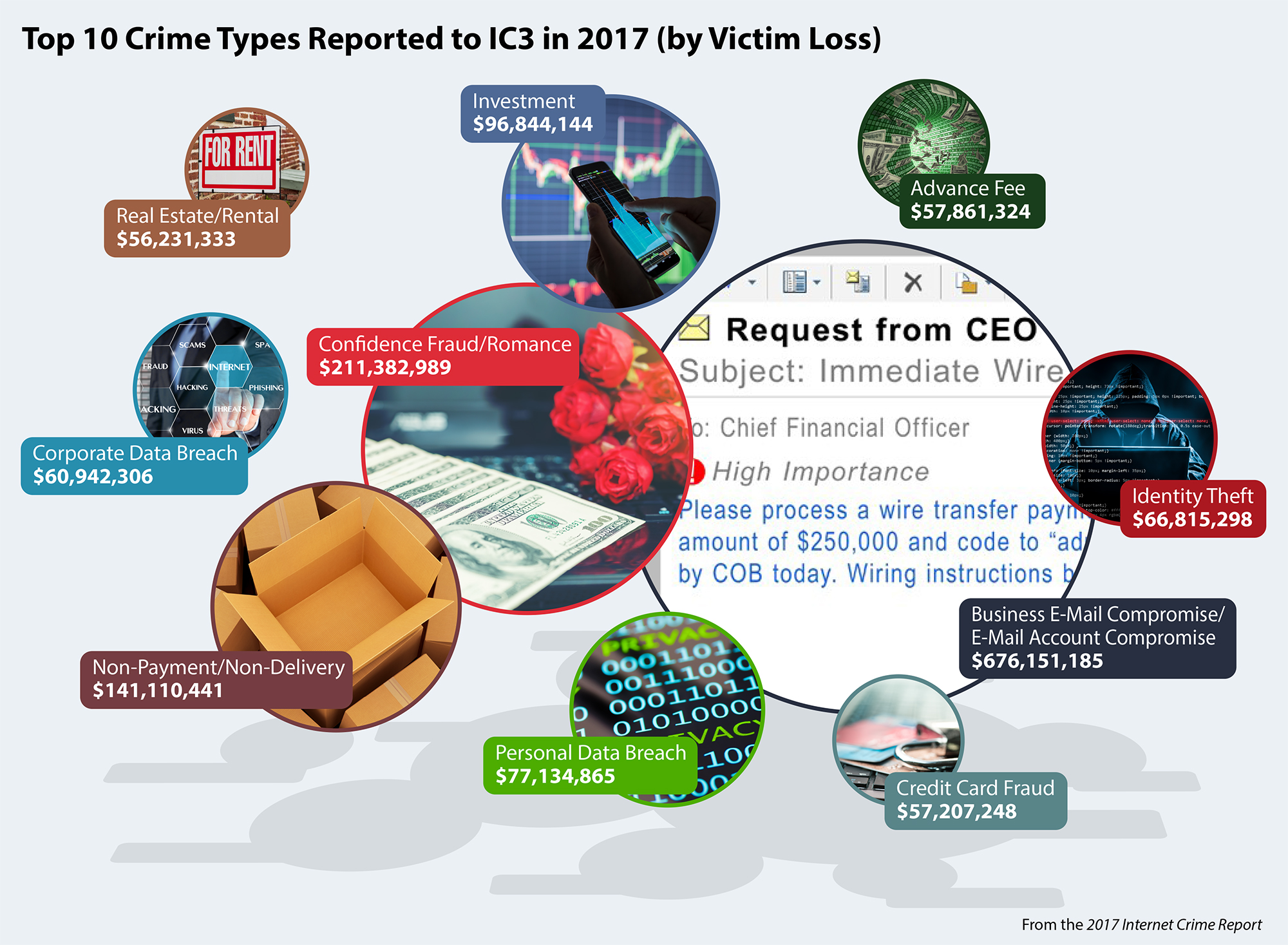 hight resolution of bubble chart infographic showing top 10 crime types by victim losses reported to ic3