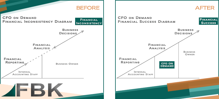 CFO On Demand Service
