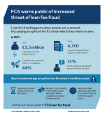 FCA warns public of increased threat of loan scams, as borrowers lose over £3.5 million a year | FCA