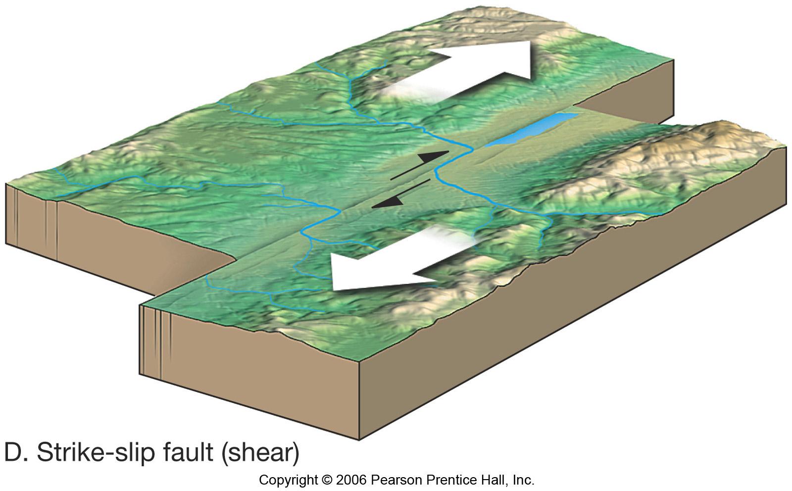 strike slip fault block diagram light wave diffraction 10 12d jpg