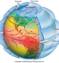 polar easterly diagram [ 1343 x 1200 Pixel ]