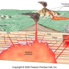 Volcanic Fracture Diagram Wiring For Duo Therm Thermostat Just A Glance At How Lava Can Wreak Havoc On Nearly