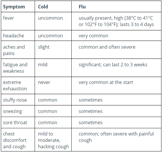 Types of Flu: Causes, Symptoms & Prevention Tips