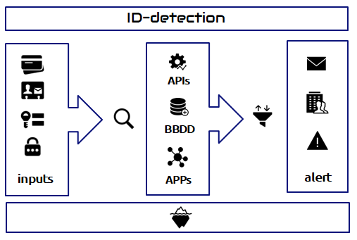 id-detection