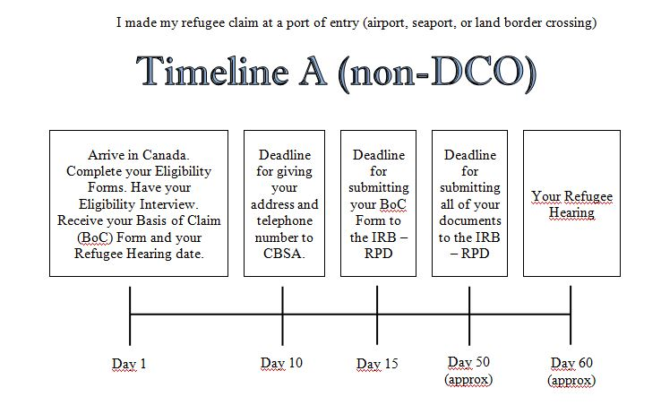 Timeline A (Non-DCO)