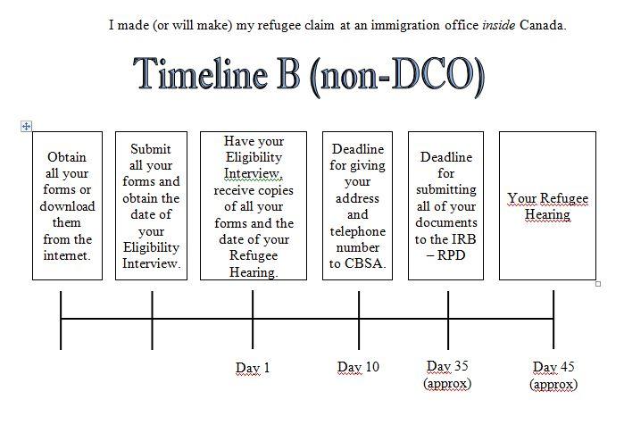 Timeline B (Non-DCO)