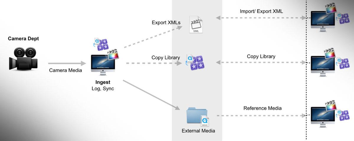 fcpx shared storage PDF