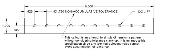 Non-accumulative tolerance dimension on a pattern