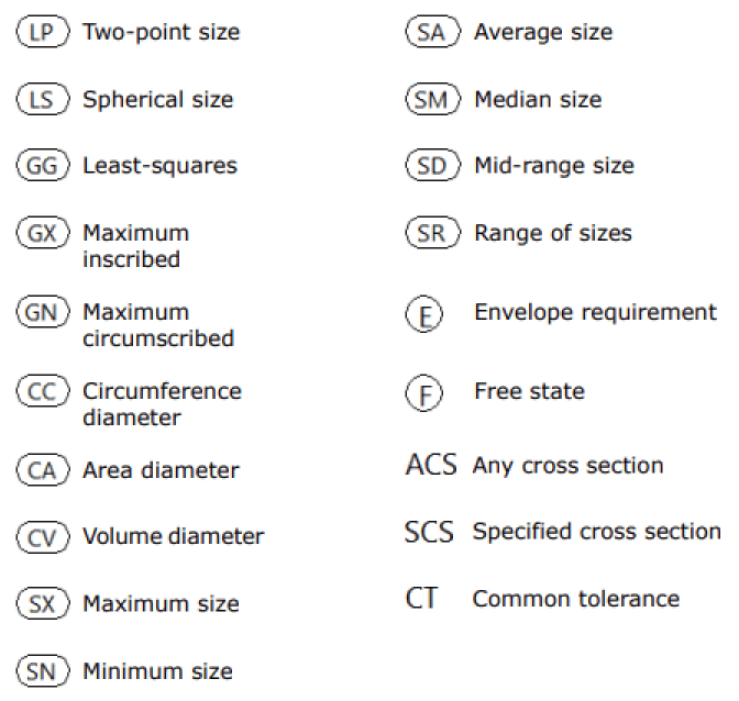 ISO Tolerencing symbols