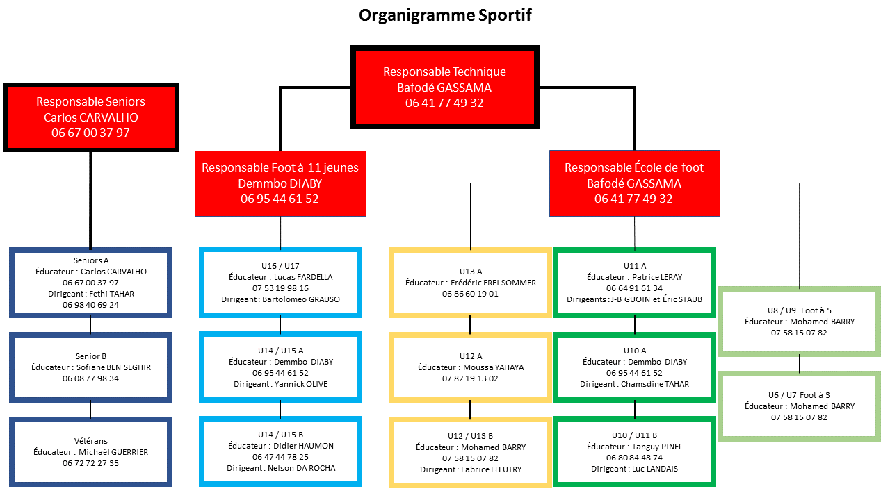 organigramme-sportif-fcta