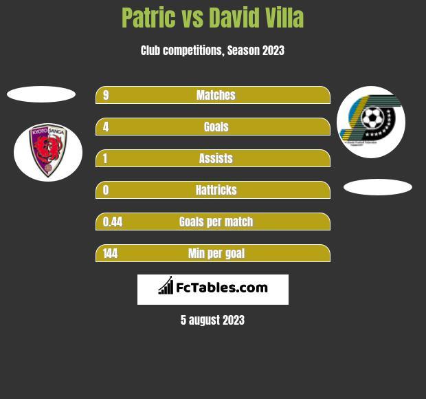 Patric Vs David Villa Compare Two Players Stats 2020