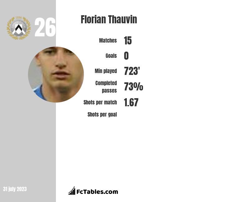 Florian Thauvin stats