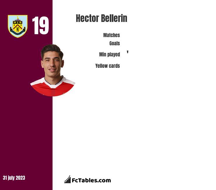 Hector Bellerin stats