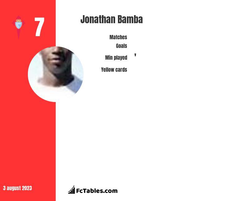 Jonathan Bamba stats