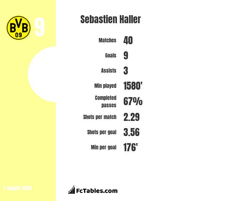 Sebastien Haller stats