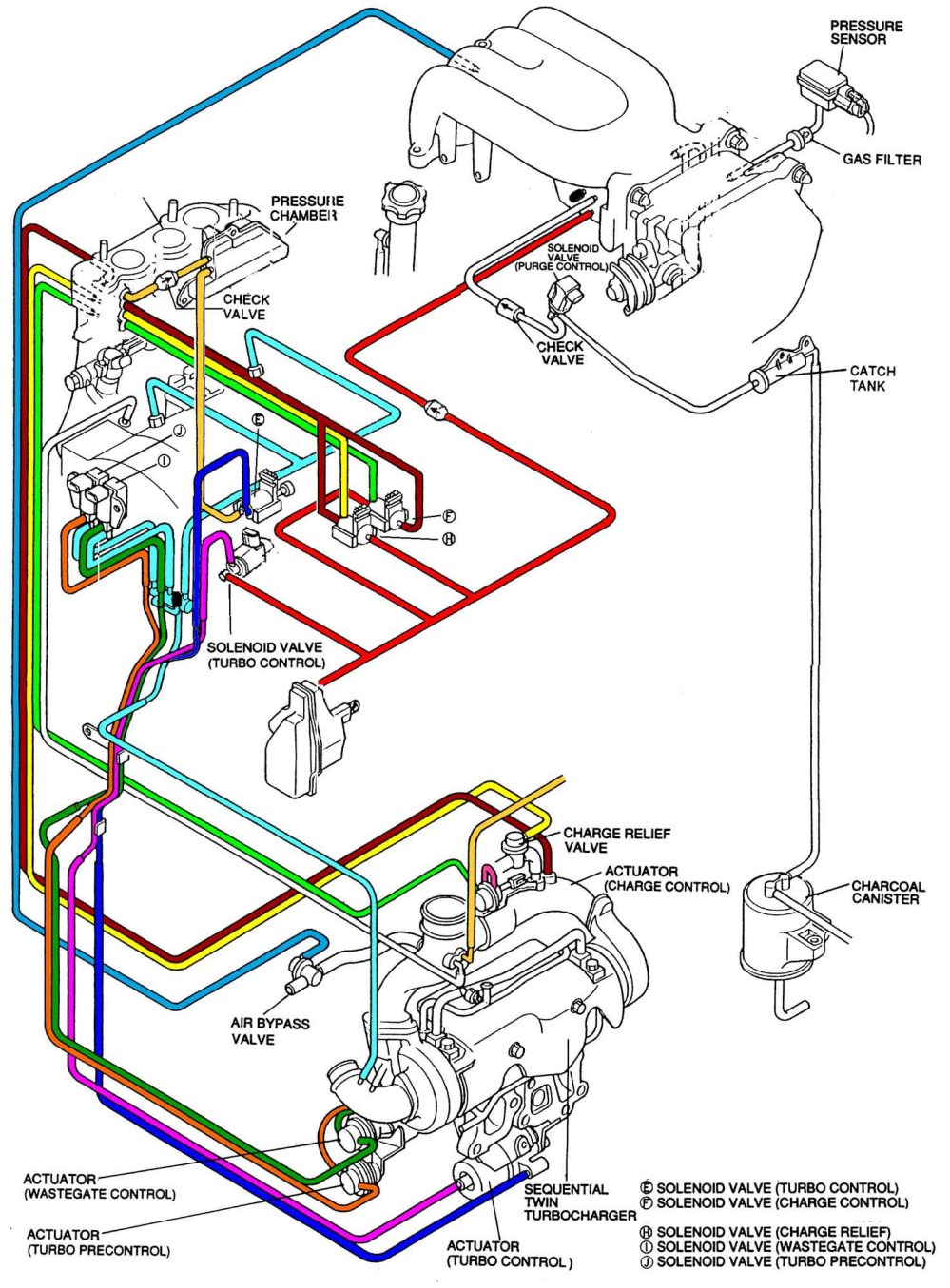 medium resolution of car vacuum system diagram
