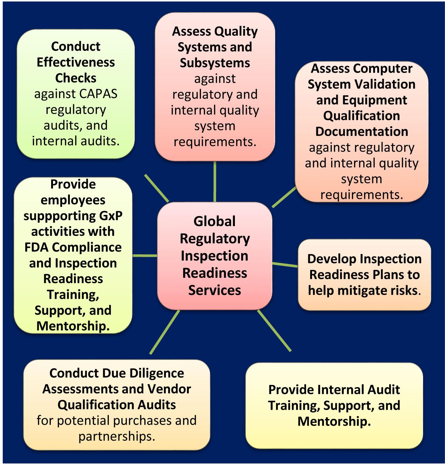 Global Regulatory Inspection Readiness Services - fdacompliancespecialists.com