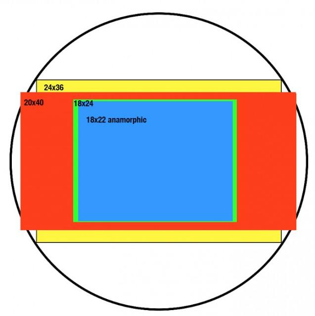 RED-Sensor-formats-FDTimes