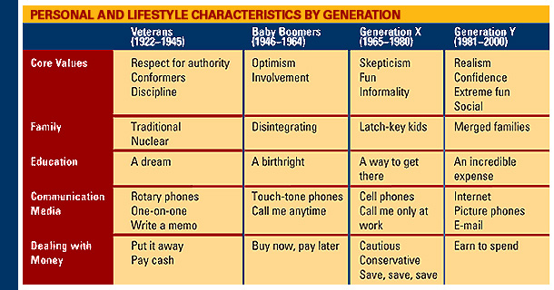 TABLE: Personal and Lifestyle Characteristics by Generation (If you cannot read this image e-mail maxon@fdu.edu to receive a print edition of FDU Magazine)