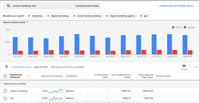 Keyword Planner | Google Ads | การทำ SEO สำหรับ Content Marketing