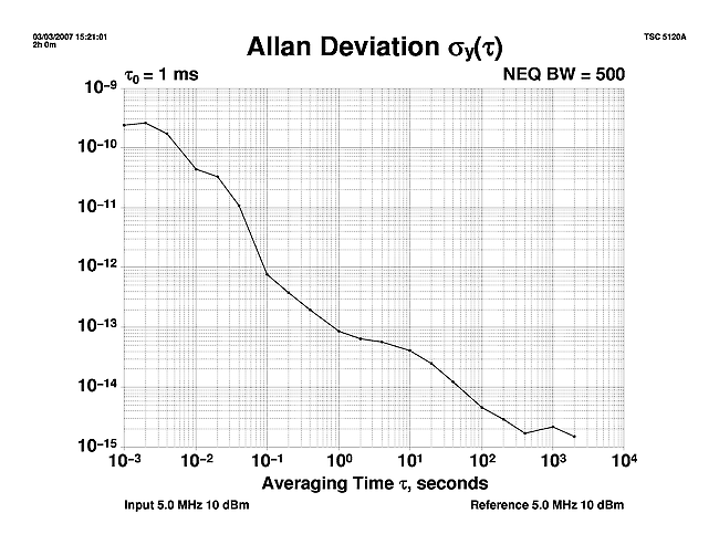 Phase Noise of Some Distribution Amplifiers