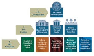 The Fed  Structure of the Federal Reserve System