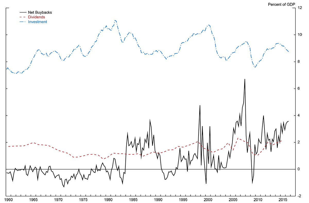 Corporate Buybacks and Capital Investment: An