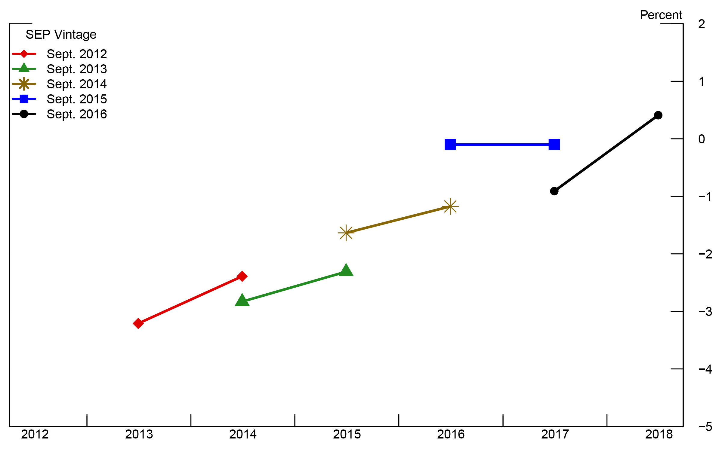 FRB: The Neutral Rate and the Summary of Economic Projections