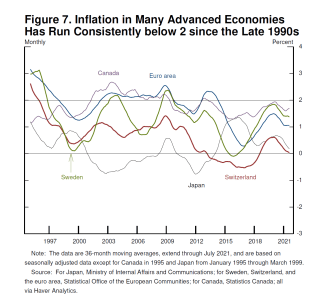 Monetary Policy in the Time of COVID