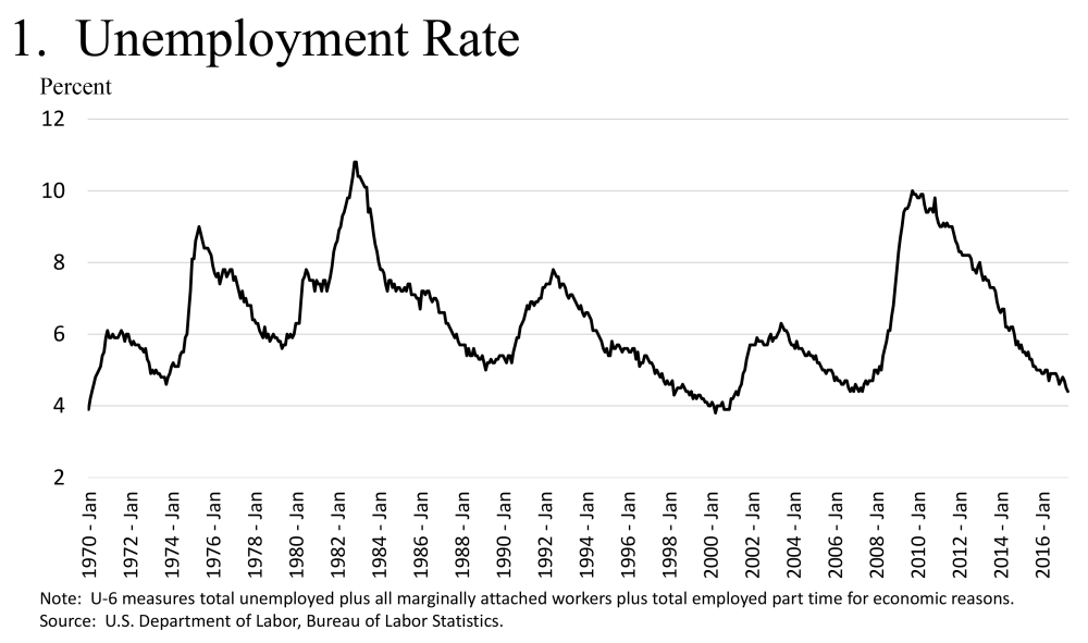 medium resolution of estimates of the natural rate are inherently uncertain but other labor market measures are also near their pre crisis levels including a broader measure